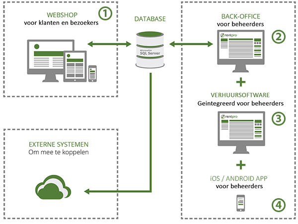 Rentpro Framework
